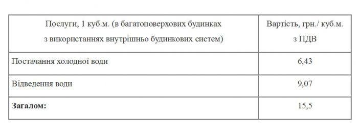 Вартість холодного водопостачання та водовідедення в Івано-Франківську в червні 2017 року