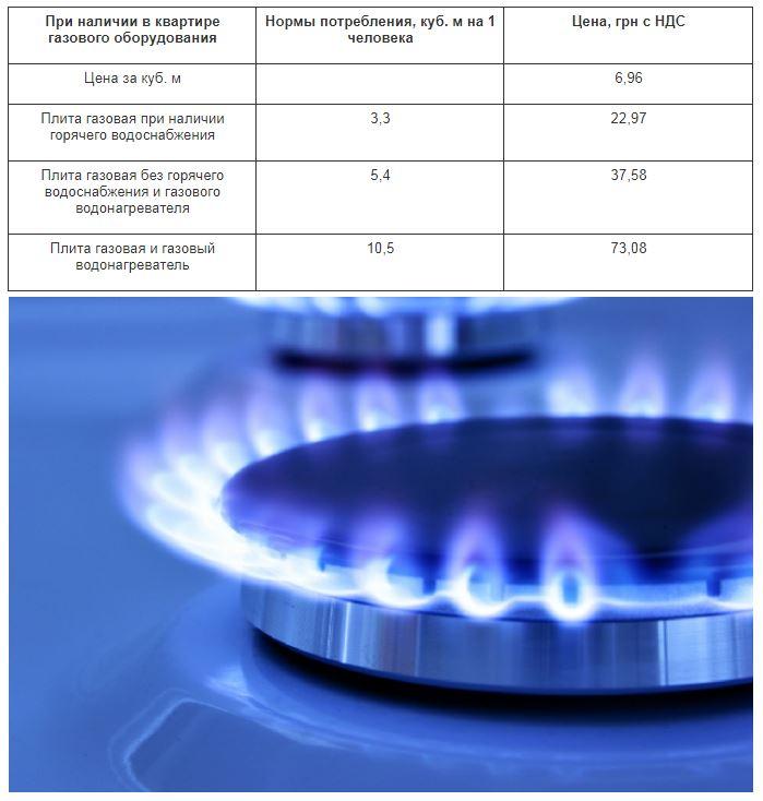 ціна газу в Івано-Франківську фото